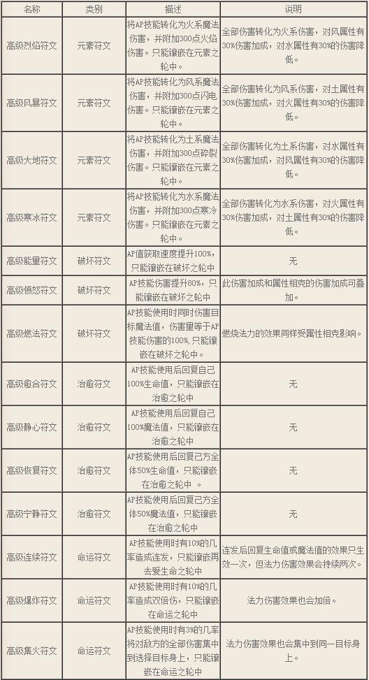 宠物引导 - 宠物特技·17173勇者传说专区.png